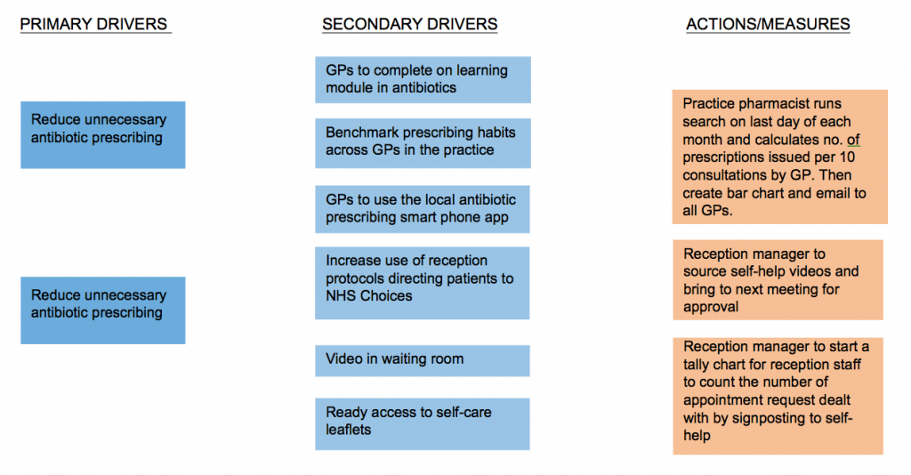 Driver diagram to reduce antibiotic prescribing (example actions and measures)
