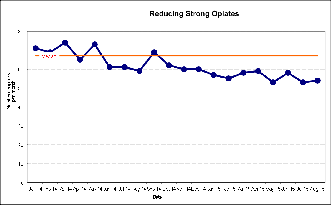 Run chart showing the number of prescriptions of strong opiates issued per month